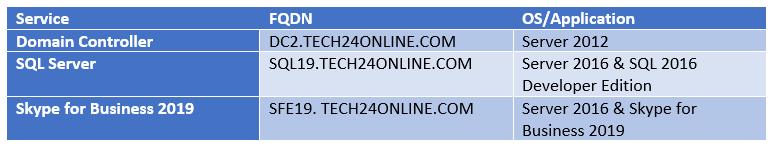 Server Names